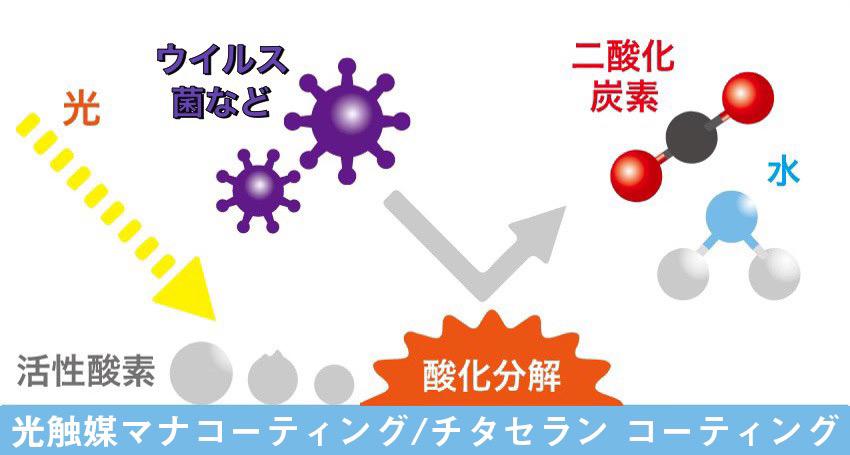 光触媒チタセランの様々な効果